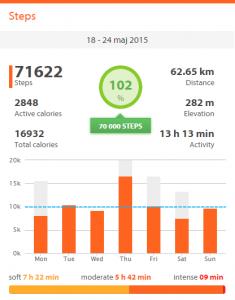 150525_steps_last_week